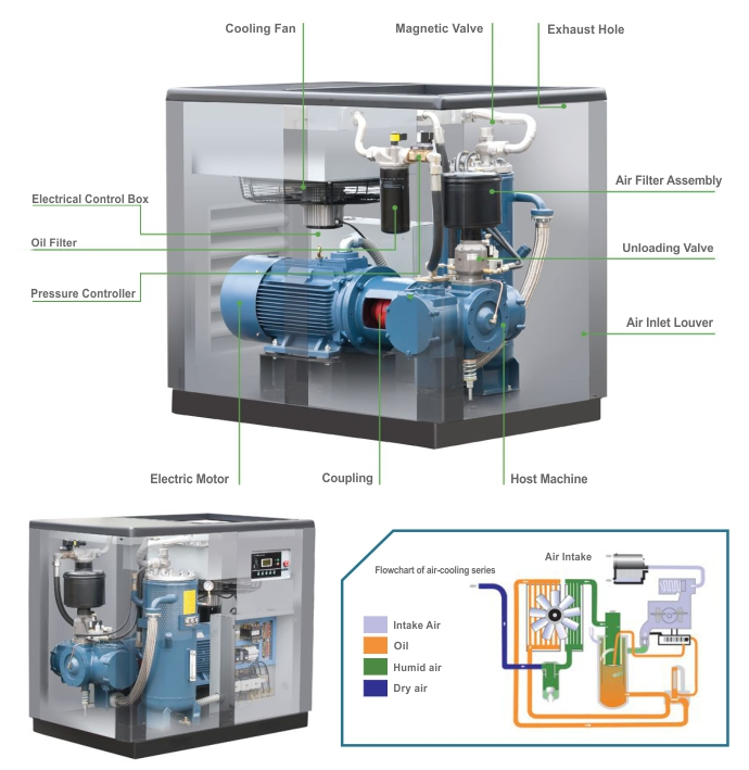 Araki Screw Compressor Air Cooling Flowchart Produk