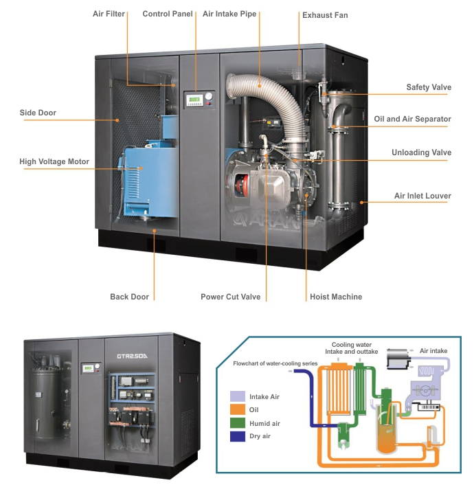 Araki Screw Compressor Water Cooling Flowchart Produk
