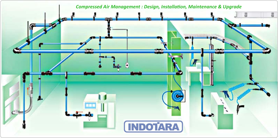 Indotara Air Management