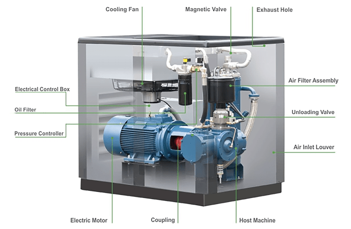 TIPS BUYING COMPRESSORS    SELL WIND COMPRESSORS