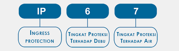 MENGENAL INGRESS PROTECTION (IP)