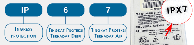 MENGENAL PENGERTIAN INGRESS PROTECTION (IP)