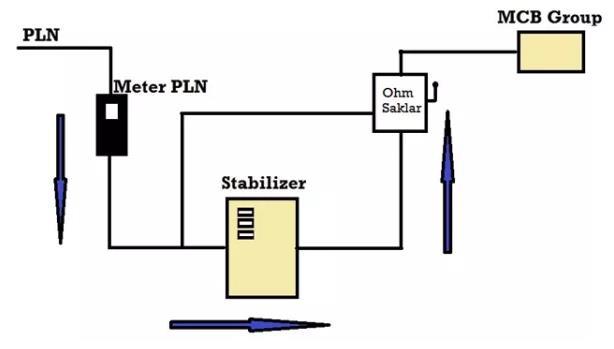 fungsi dan kegunaan stabilizer